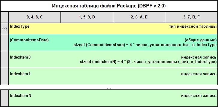 DBPF2Index.jpg