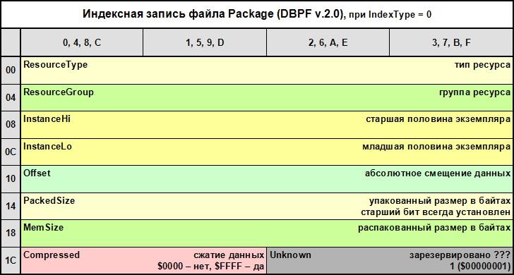 DBPF2IndexRecord.jpg